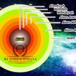 Konsep Martabat Tujuh Tentang Manusia dan Tuhannya